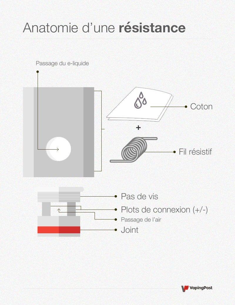 Explications et schéma d'une résistance de cigarette électronique qui fonctionne correctement