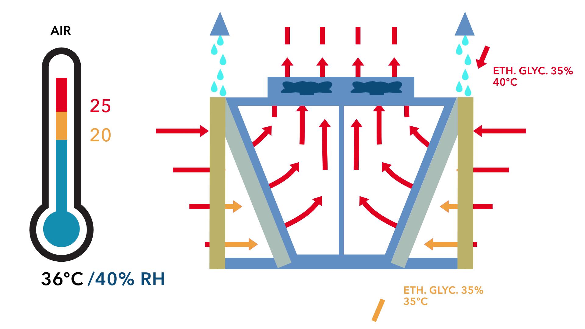 refroidissement adiabatique evaporation eau